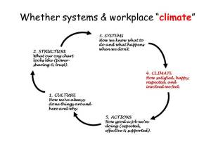climate at work