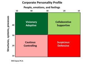 corporate personality profile