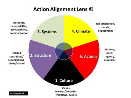 action-alignment-wheel