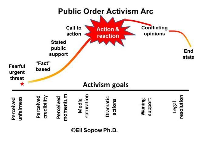 activism arch