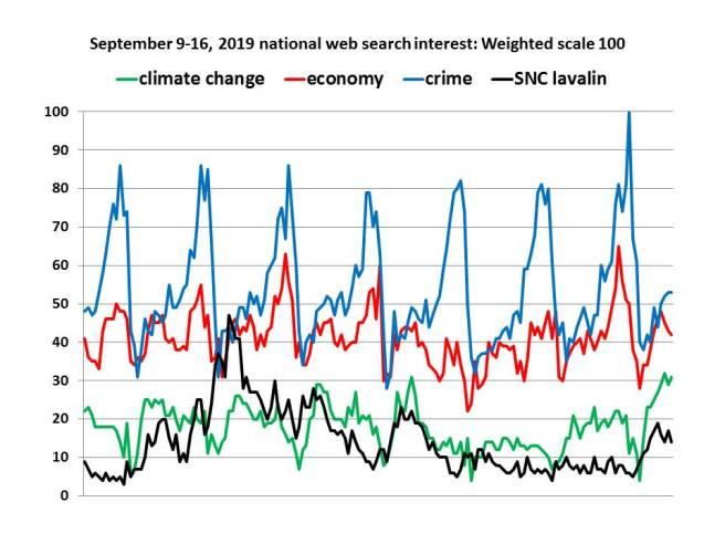 google ttrend analysis week