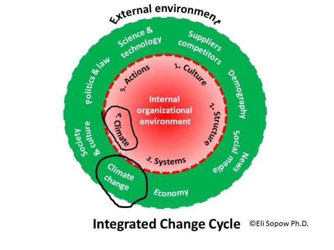 a climate clash Dynamic Change Cycle