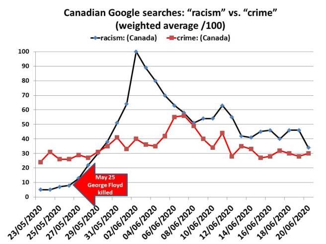 crime versus racism google trend